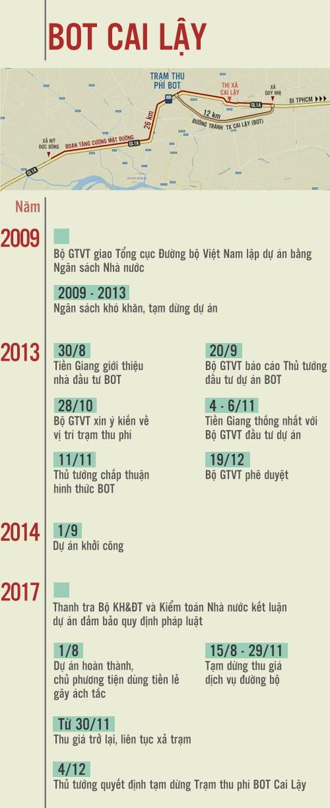 5 phuong an 'giai cuu' BOT Cai Lay cua Bo GTVT hinh anh 2