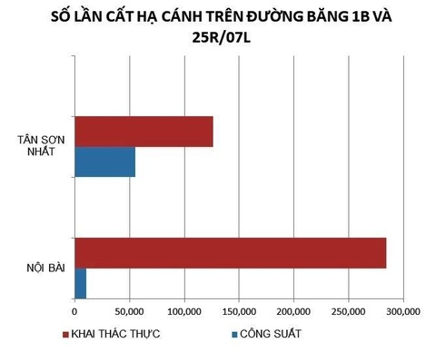 Lo ngai tham hoa khi duong bang Noi Bai, Tan Son Nhat nut vo hinh anh 3