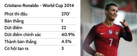 Ronaldo va cuoc dao choi o World Cup hinh anh 12