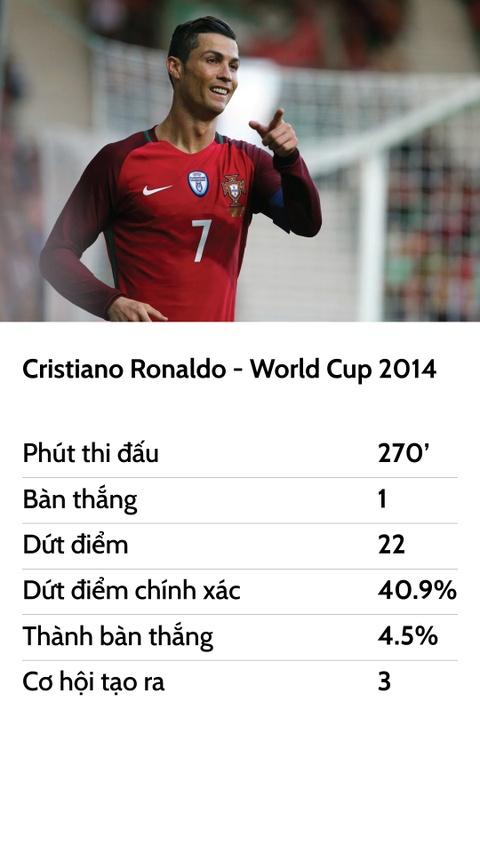 Ronaldo va cuoc dao choi o World Cup hinh anh 11