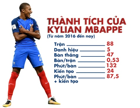 Kylian Mbappe, nguoi thay the Messi da xuat hien hinh anh 14