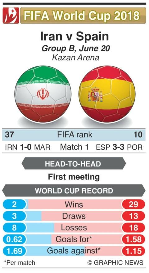 Iran gap Tay Ban Nha: Diego Costa lai cuu La Roja? hinh anh 2