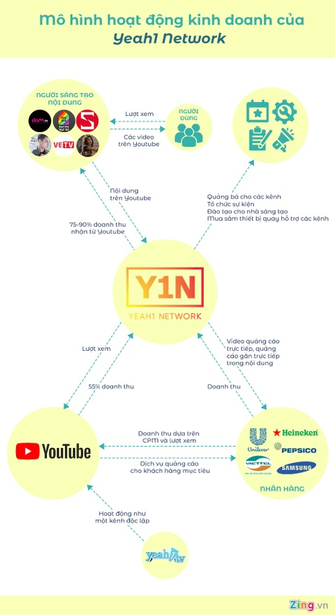 YouTube khong tha, Yeah1 'so tan' cac kenh qua network moi? hinh anh 4