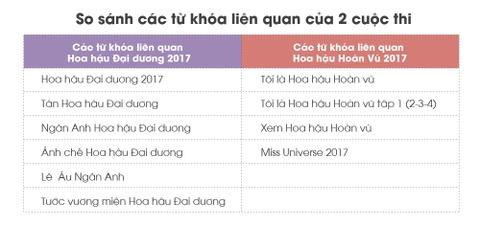 Nhung con so biet noi ve 'Hoa hau' nam 2017 hinh anh 10