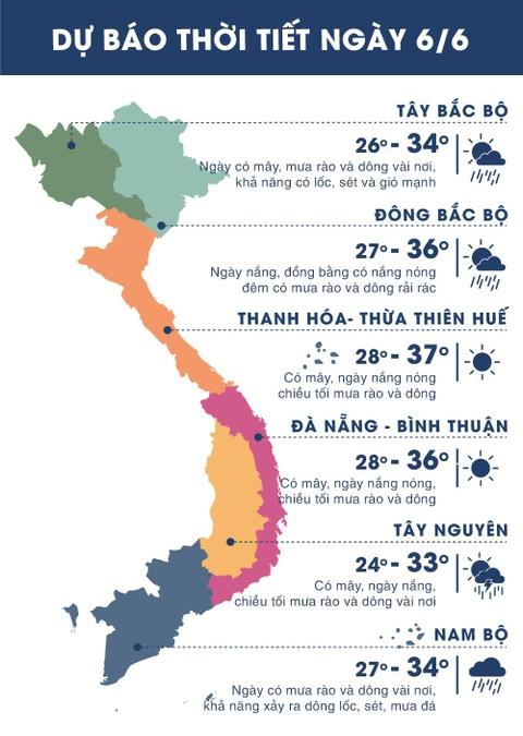 Thời tiết ngày 6/6: Miền Bắc mưa dông, Trung Bộ nắng nóng gay gắt