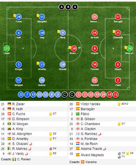 Leicester hoa hu via 2-2 nho penalty o phut bu gio cuoi hinh anh 11