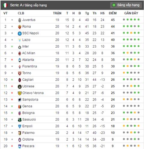 Juventus thua tran thu tu o Serie A hinh anh 8