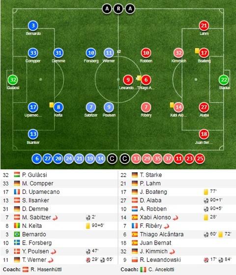 Bayern nguoc dong khong tuong 5-4 truoc RB Leipzig hinh anh 14