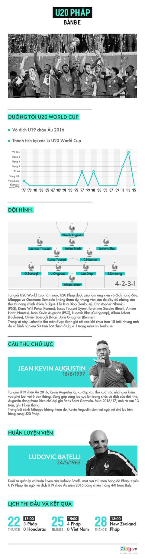 U20 Phap - ung vien so 1 cho ngoi vo dich U20 World Cup hinh anh 1