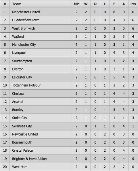 Rooney ghi ban thu hai lien tiep, Everton cam chan Man City hinh anh 12