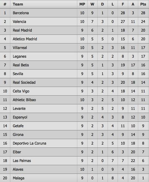 Paulinho va Messi ghi ban, Barca lap cach biet 8 diem voi Real hinh anh 11