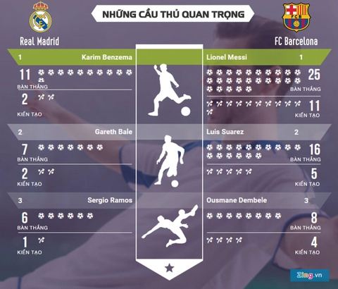 Real Madrid vs Barcelona: Lionel Messi co don o El Clasico hinh anh 4