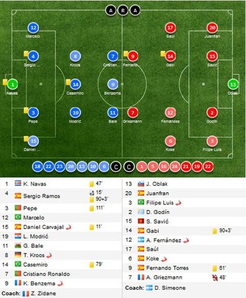 Cham diem Real vs Atletico: Thanh bai tai Ronaldo hinh anh 13