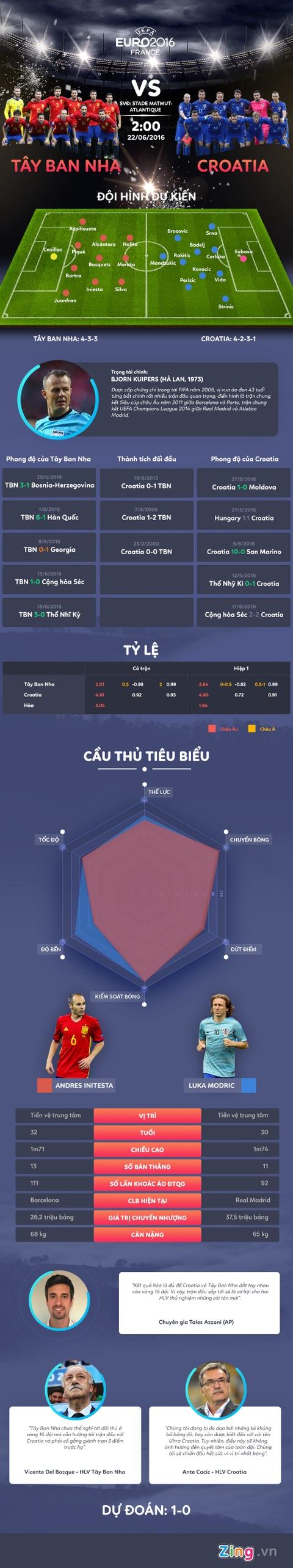 Tay Ban Nha vs Croatia: Khong khoan nhuong hinh anh 1