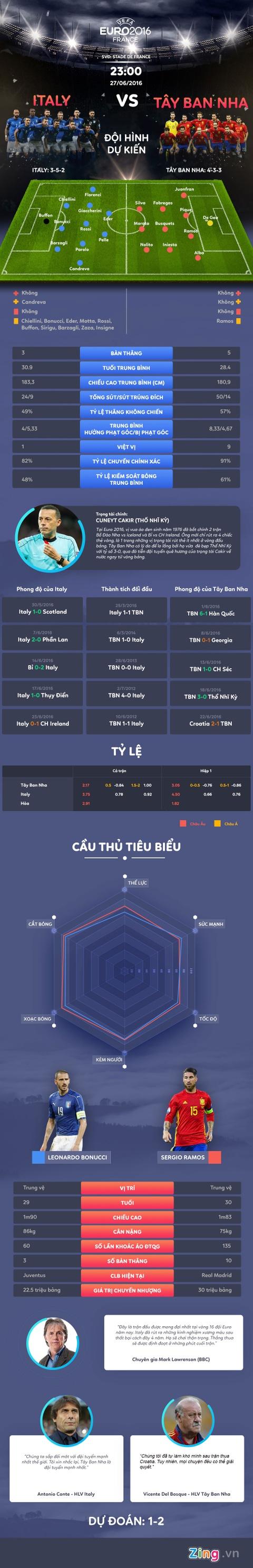 Italy vs Tay Ban Nha: Bay gio hoac khong bao gio hinh anh 1