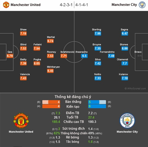 Nhan dinh derby Manchester: Cuoc chien kim tien hinh anh 2