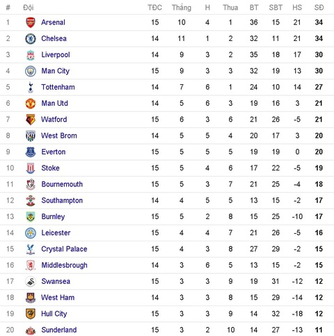 Vardy lap hat-trick, Leicester de bep Man City 4-2 hinh anh 17