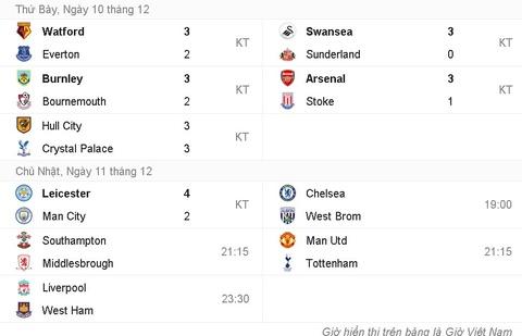 Vardy lap hat-trick, Leicester de bep Man City 4-2 hinh anh 16
