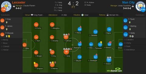 Vardy lap hat-trick, Leicester de bep Man City 4-2 hinh anh 1