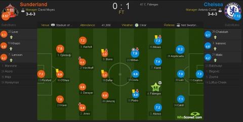 Fabregas toa sang giup Chelsea bo xa Arsenal 6 diem hinh anh 1