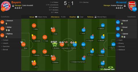 Bayern vui dap Arsenal 5-1 tren san nha hinh anh 1