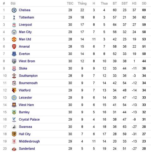 Hoa Man City, Arsenal bo lo co hoi vuot mat MU hinh anh 15