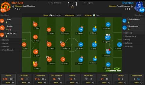 Ibrahimovic lap cong giup MU thoat thua Everton hinh anh 1