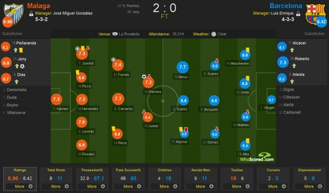 Neymar nhan the do, Barca thua soc Malaga hinh anh 1