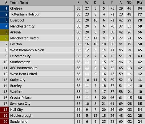 Hang loat cot moc duoc lap trong ngay Arsenal ap sat top 4 hinh anh 11