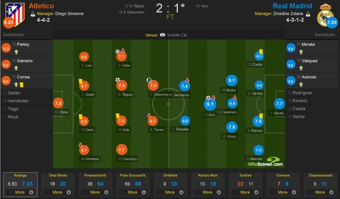 Cham diem Atletico 2-1 Real: Isco len dinh, Ronaldo cham day hinh anh 12