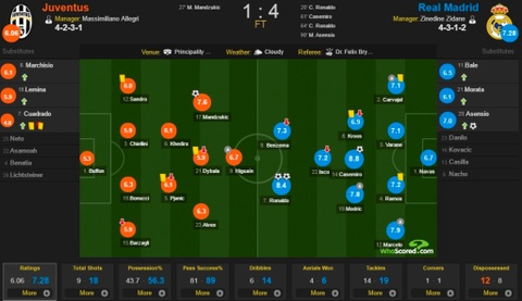 Cham diem chung ket Champions League: Ronaldo khong phai hay nhat hinh anh 15