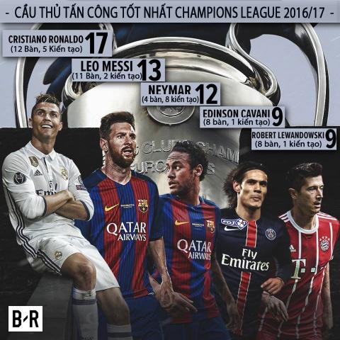 Champions League 2016/17: Hay goi Ronaldo la huyen thoai hinh anh 2