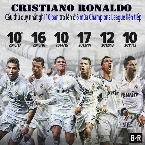 Champions League 2016/17: Hay goi Ronaldo la huyen thoai hinh anh 13