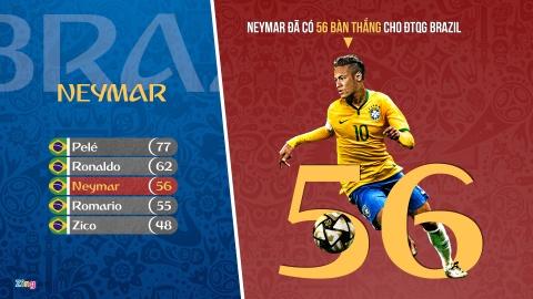 Coutinho lap ky luc trong ngay cuu roi Brazil hinh anh 1