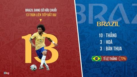 Coutinho lap ky luc trong ngay cuu roi Brazil hinh anh 2