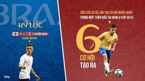 Coutinho lap ky luc trong ngay cuu roi Brazil hinh anh 3