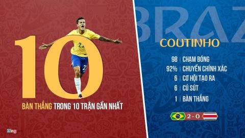 Coutinho lap ky luc trong ngay cuu roi Brazil hinh anh 4