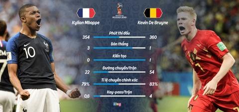 Ban ket World Cup Phap vs Bi: 'Quy do' co bo ba tan cong dang so hinh anh 9