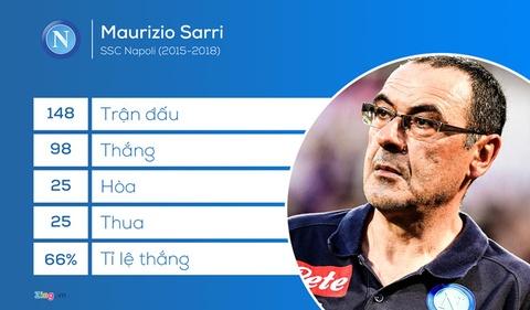 HLV Sarri se tru duoc bao lau o Chelsea? hinh anh 3