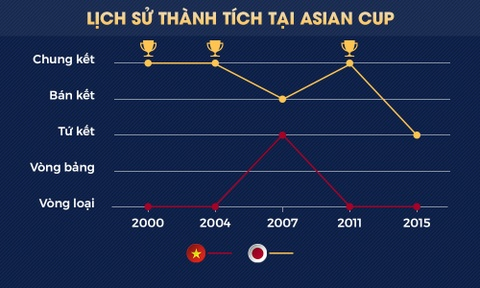 Viet Nam vs Nhat Ban: Chang ti hon gap ga khong lo chau A hinh anh 2