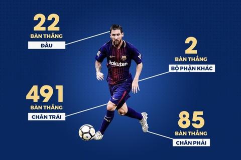 Nhung thong ke an tuong ve 600 ban thang cua Messi cho Barca hinh anh 1