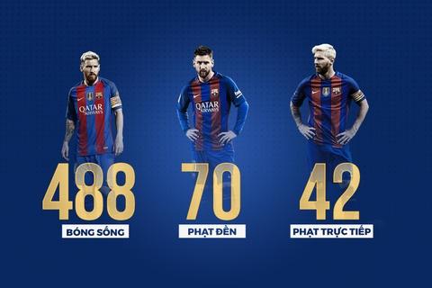 Nhung thong ke an tuong ve 600 ban thang cua Messi cho Barca hinh anh 3