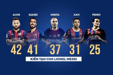Nhung thong ke an tuong ve 600 ban thang cua Messi cho Barca hinh anh 5