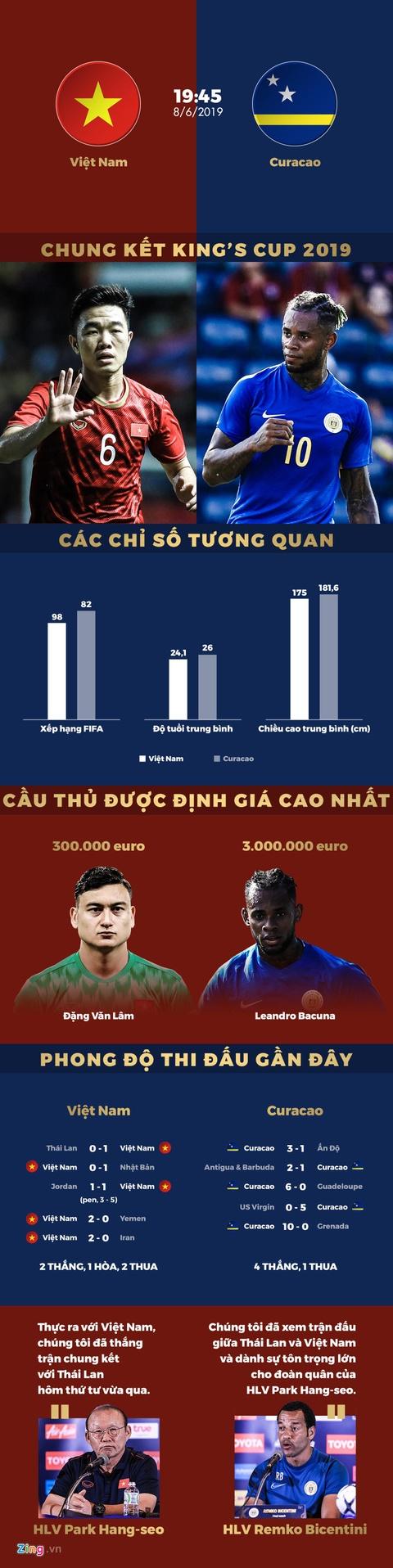 Curacao chiếm ưu thế so với tuyển Việt Nam trước chung kết King's Cup