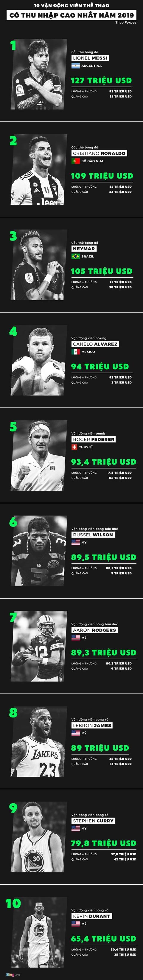 10 VĐV thể thao có thu nhập cao nhất năm 2019: Messi vượt Ronaldo