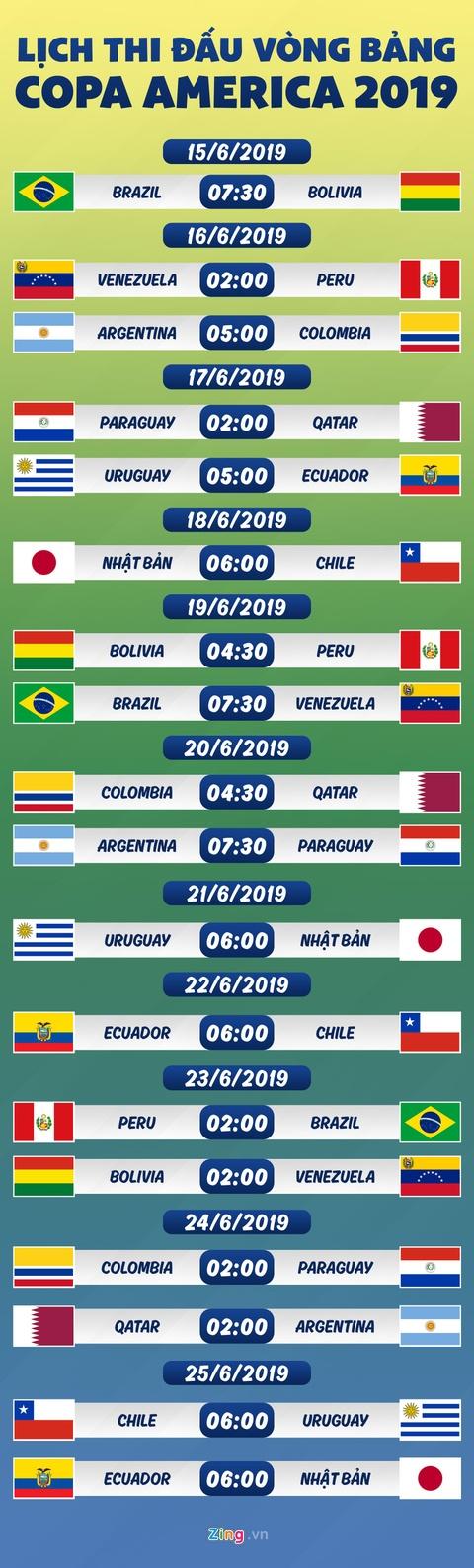 Lịch thi đấu Copa America: Brazil ra quân gặp Bolivia
