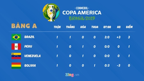 Lich thi dau Copa America: Argentina thua soc trong tran ra quan hinh anh 2