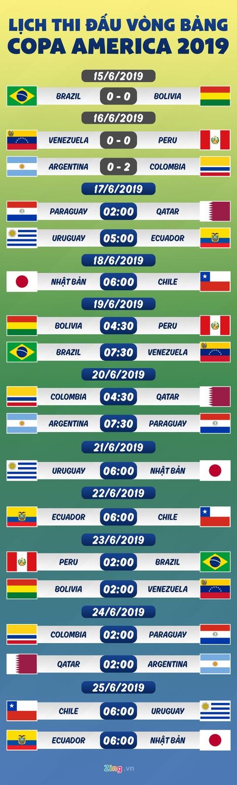 Lịch thi đấu Copa America: Argentina thua sốc trong trận ra quân
