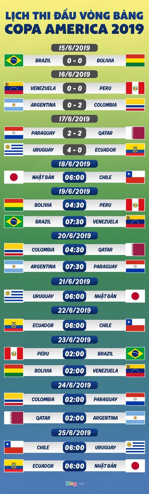 Lịch thi đấu Copa America: Uruguay 'đè bẹp' Ecuador