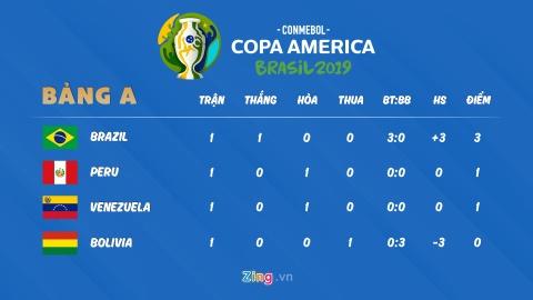 Lich thi dau Copa America: Nhat Ban thua dam Chile hinh anh 2